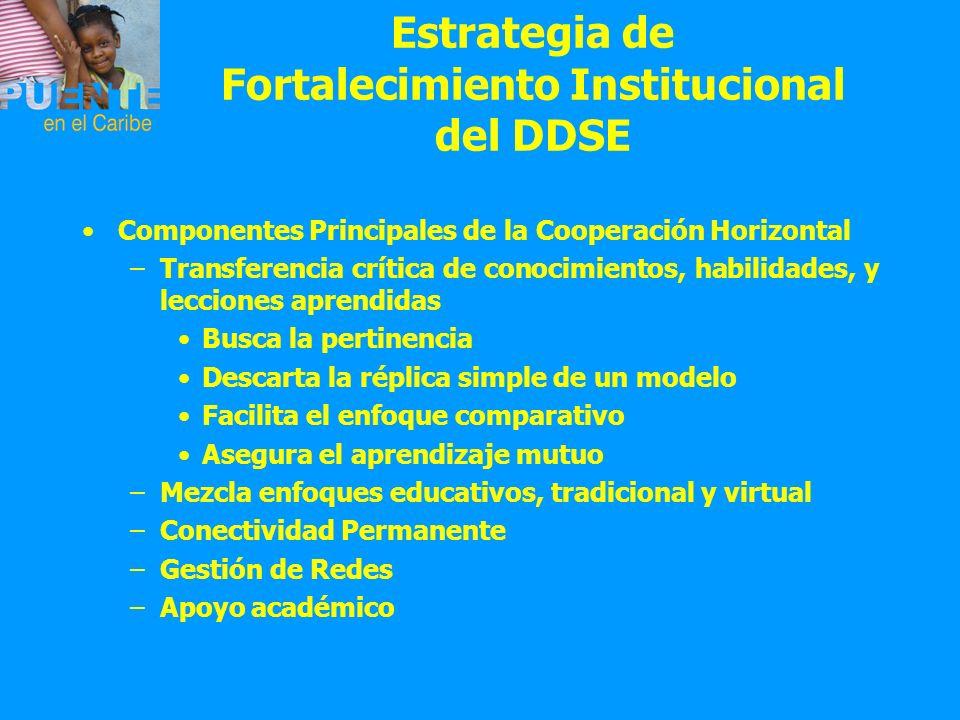 Estrategia de Fortalecimiento Institucional del DDSE Componentes Principales de la Cooperación Horizontal –Transferencia crítica de conocimientos, hab