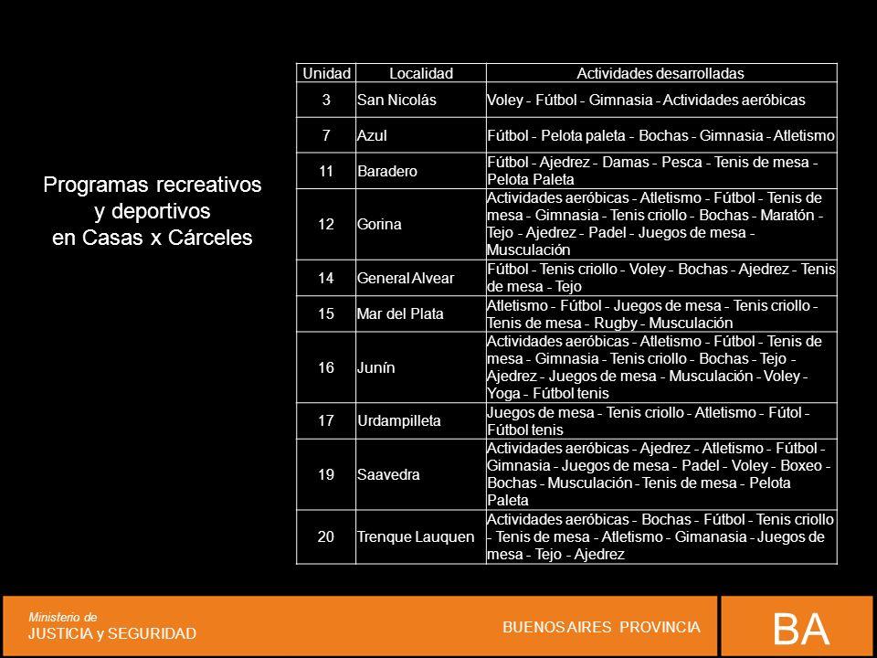 BA Ministerio de JUSTICIA y SEGURIDAD BUENOS AIRES PROVINCIA Programas recreativos y deportivos en Casas x Cárceles UnidadLocalidadActividades desarrolladas 3San NicolásVoley - Fútbol - Gimnasia - Actividades aeróbicas 7AzulFútbol - Pelota paleta - Bochas - Gimnasia - Atletismo 11Baradero Fútbol - Ajedrez - Damas - Pesca - Tenis de mesa - Pelota Paleta 12Gorina Actividades aeróbicas - Atletismo - Fútbol - Tenis de mesa - Gimnasia - Tenis criollo - Bochas - Maratón - Tejo - Ajedrez - Padel - Juegos de mesa - Musculación 14General Alvear Fútbol - Tenis criollo - Voley - Bochas - Ajedrez - Tenis de mesa - Tejo 15Mar del Plata Atletismo - Fútbol - Juegos de mesa - Tenis criollo - Tenis de mesa - Rugby - Musculación 16Junín Actividades aeróbicas - Atletismo - Fútbol - Tenis de mesa - Gimnasia - Tenis criollo - Bochas - Tejo - Ajedrez - Juegos de mesa - Musculación - Voley - Yoga - Fútbol tenis 17Urdampilleta Juegos de mesa - Tenis criollo - Atletismo - Fútol - Fútbol tenis 19Saavedra Actividades aeróbicas - Ajedrez - Atletismo - Fútbol - Gimnasia - Juegos de mesa - Padel - Voley - Boxeo - Bochas - Musculación - Tenis de mesa - Pelota Paleta 20Trenque Lauquen Actividades aeróbicas - Bochas - Fútbol - Tenis criollo - Tenis de mesa - Atletismo - Gimanasia - Juegos de mesa - Tejo - Ajedrez