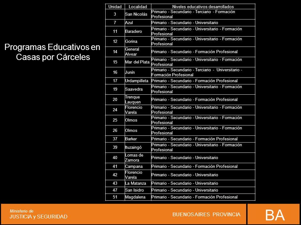 BA Ministerio de JUSTICIA y SEGURIDAD BUENOS AIRES PROVINCIA UnidadLocalidadNiveles educativos desarrollados 3San Nicolás Primario - Secundario - Terc