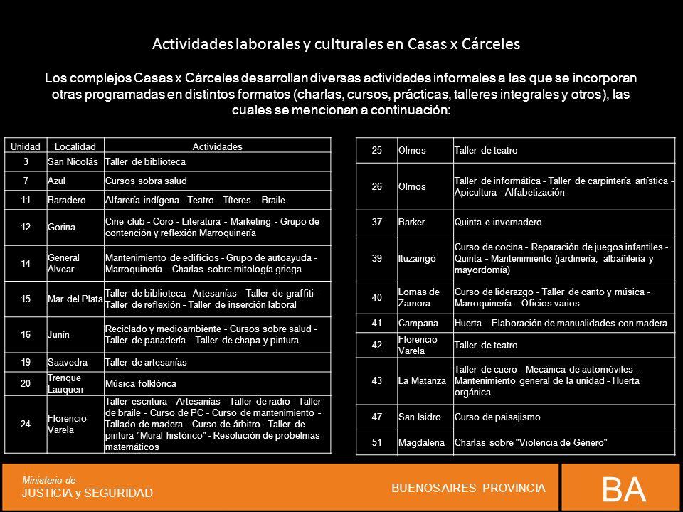 BA Ministerio de JUSTICIA y SEGURIDAD BUENOS AIRES PROVINCIA UnidadLocalidadActividades 3San NicolásTaller de biblioteca 7AzulCursos sobra salud 11Bar