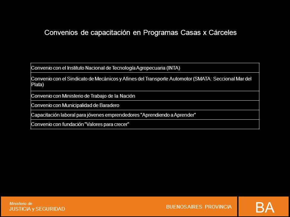 BA Ministerio de JUSTICIA y SEGURIDAD BUENOS AIRES PROVINCIA Convenio con el Instituto Nacional de Tecnología Agropecuaria (INTA) Convenio con el Sind