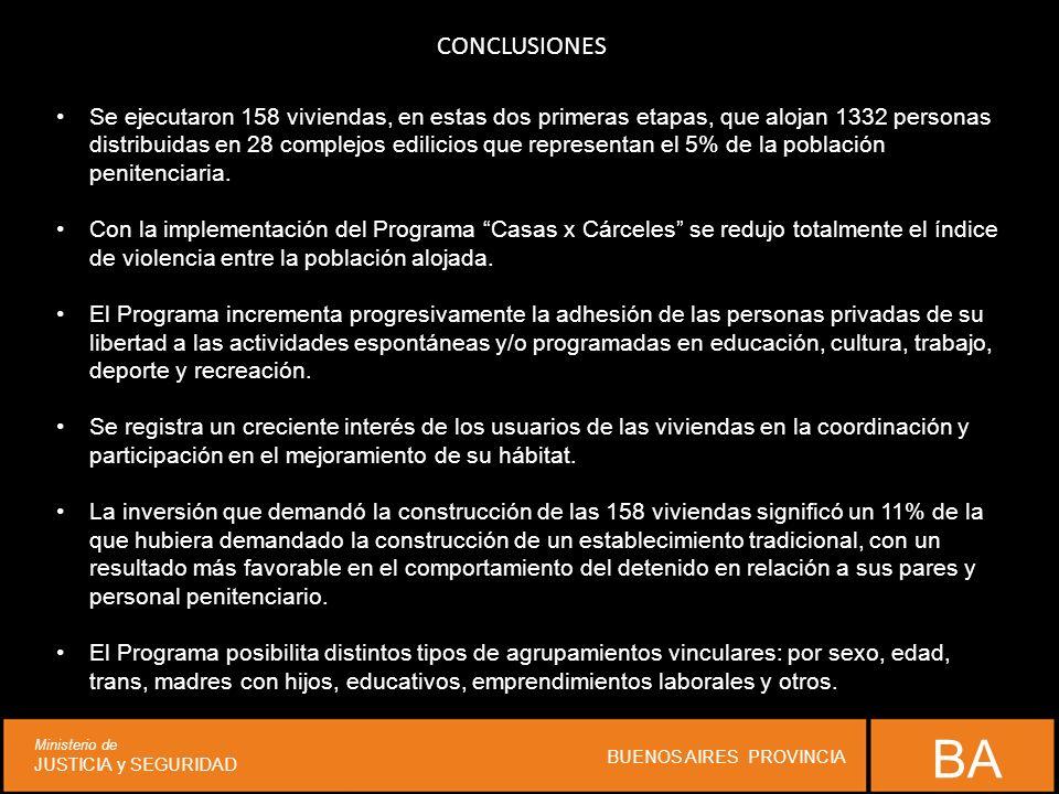 CONCLUSIONES BA Ministerio de JUSTICIA y SEGURIDAD BUENOS AIRES PROVINCIA Se ejecutaron 158 viviendas, en estas dos primeras etapas, que alojan 1332 personas distribuidas en 28 complejos edilicios que representan el 5% de la población penitenciaria.