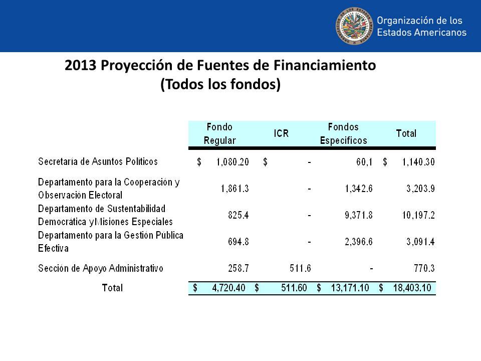 2013 Proyección de Fuentes de Financiamiento (Todos los fondos)