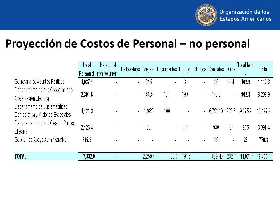 Proyección de Costos de Personal – no personal