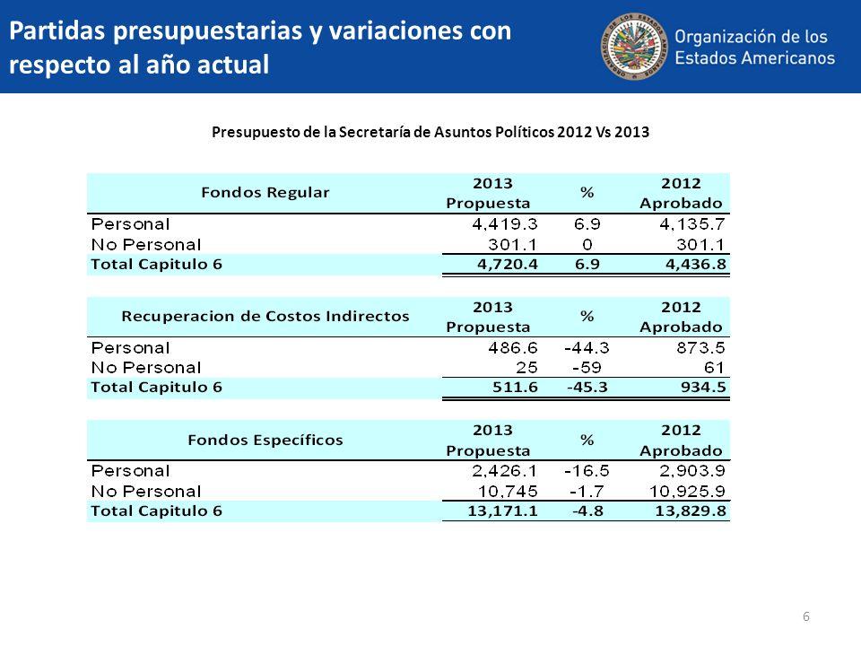 6 Presupuesto de la Secretaría de Asuntos Políticos 2012 Vs 2013 Partidas presupuestarias y variaciones con respecto al año actual