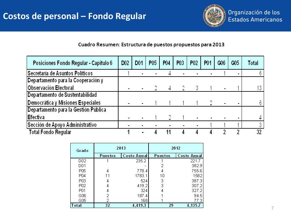 7 Cuadro Resumen: Estructura de puestos propuestos para 2013 Costos de personal – Fondo Regular