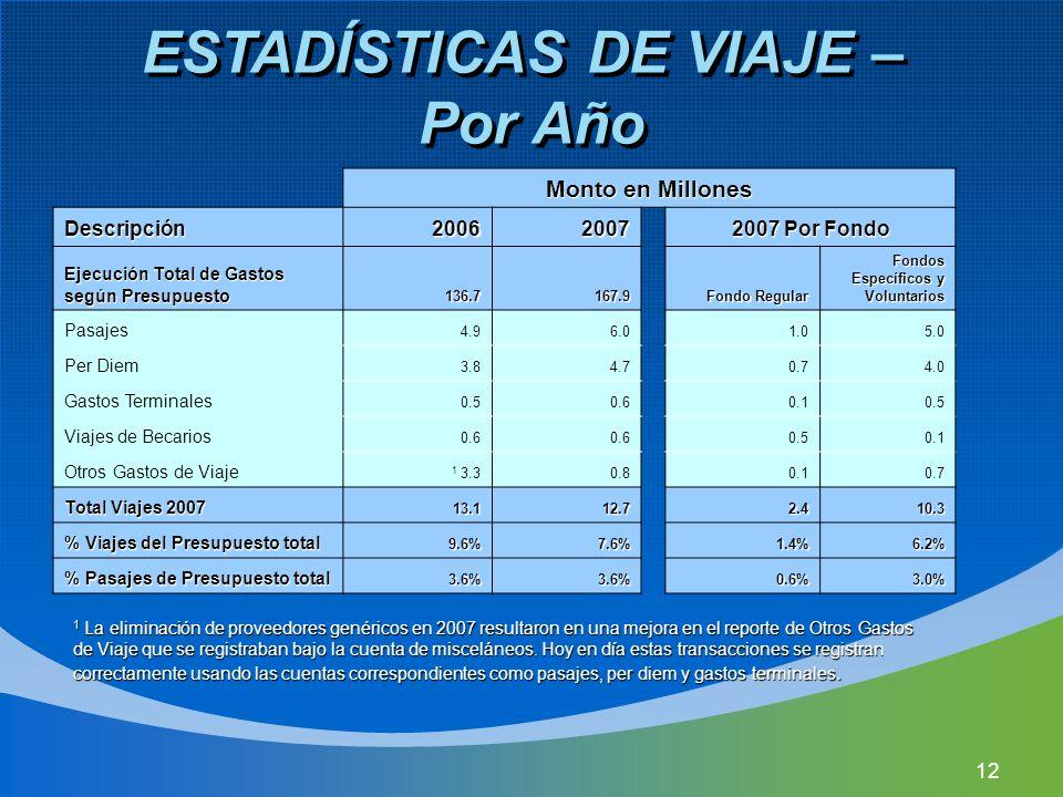 12 ESTADÍSTICAS DE VIAJE – Por Año 1 La eliminación de proveedores genéricos en 2007 resultaron en una mejora en el reporte de Otros Gastos de Viaje que se registraban bajo la cuenta de misceláneos.