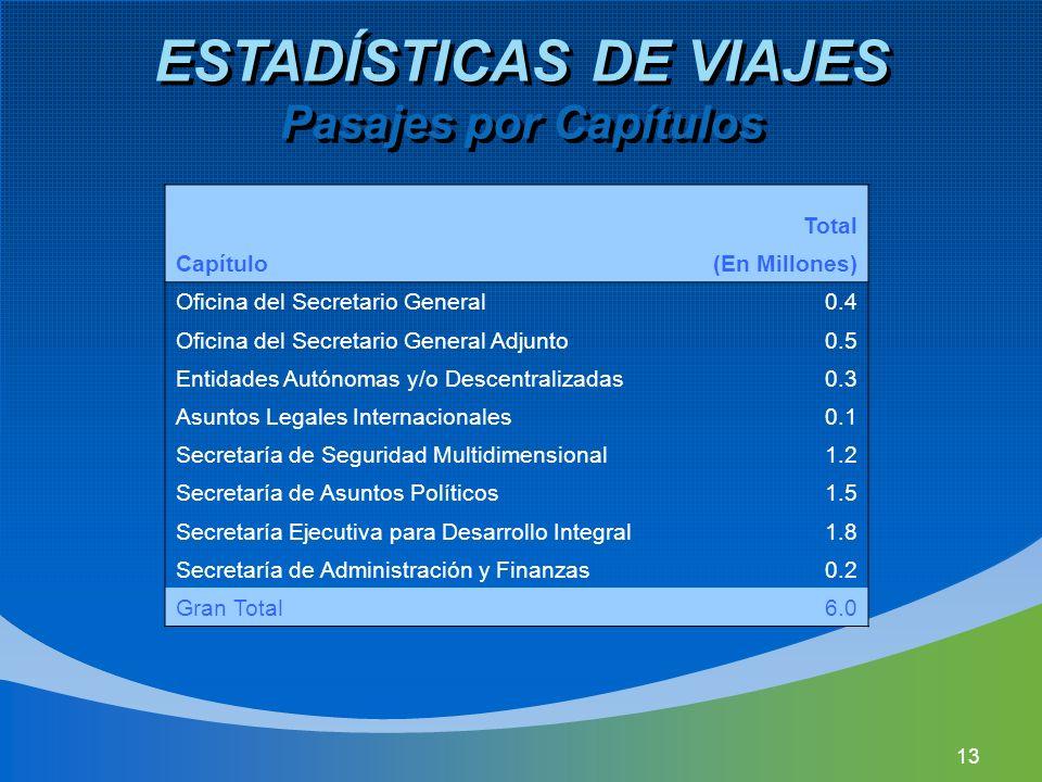 13 ESTADÍSTICAS DE VIAJES Pasajes por Capítulos Total Capítulo(En Millones) Oficina del Secretario General0.4 Oficina del Secretario General Adjunto0.