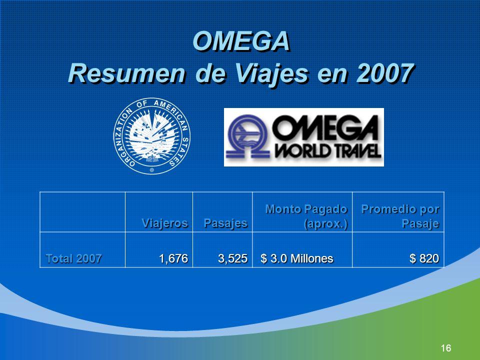 16 OMEGA Resumen de Viajes en 2007 ViajerosPasajes Monto Pagado (aprox.) Monto Pagado (aprox.) Promedio por Pasaje Promedio por Pasaje Total 2007 1,6763,525 $ 3.0 Millones $ 3.0 Millones $ 820 $ 820