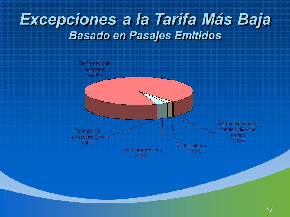 17 Excepciones a la Tarifa Más Baja Basado en Pasajes Emitidos
