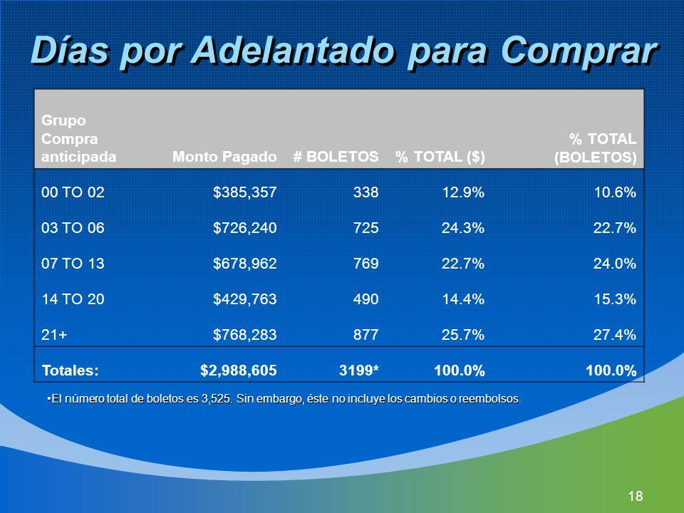 18 Días por Adelantado para Comprar Grupo Compra anticipadaMonto Pagado# BOLETOS% TOTAL ($) % TOTAL (BOLETOS) 00 TO 02$385,35733812.9%10.6% 03 TO 06$726,24072524.3%22.7% 07 TO 13$678,96276922.7%24.0% 14 TO 20$429,76349014.4%15.3% 21+$768,28387725.7%27.4% Totales:$2,988,6053199*100.0% El número total de boletos es 3,525.