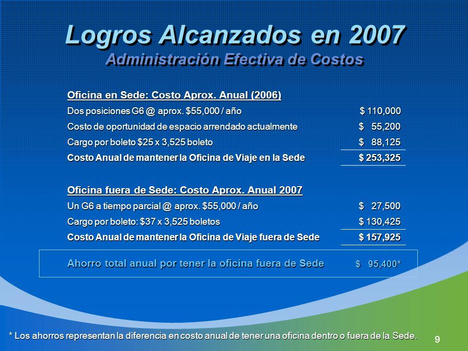 9 Logros Alcanzados en 2007 Administración Efectiva de Costos Oficina en Sede: Costo Aprox. Anual (2006) Dos posiciones G6 @ aprox. $55,000 / año $ 11