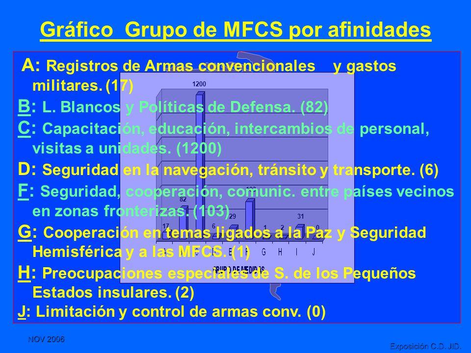 NOV 2006 Exposición C.D. JID. 17 82 6 29 103 1 2 31 1200 0 Gráfico Grupo de MFCS por afinidades A: Registros de Armas convencionales y gastos militare