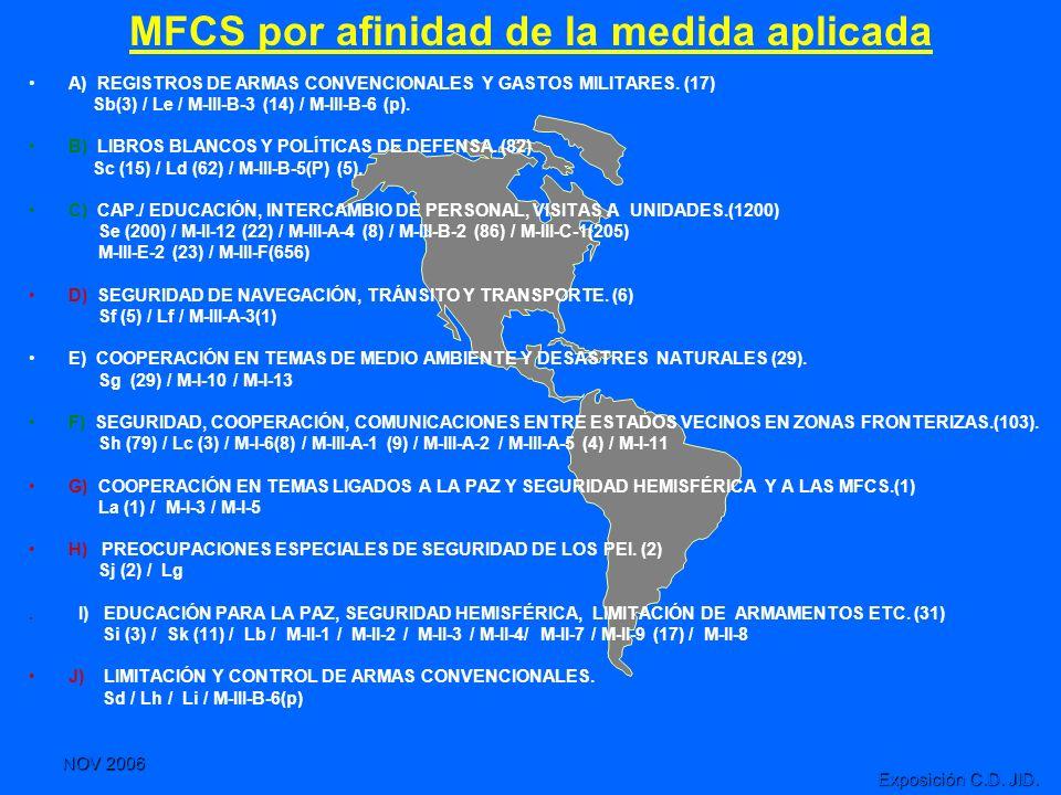 NOV 2006 Exposición C.D. JID. MFCS por afinidad de la medida aplicada A) REGISTROS DE ARMAS CONVENCIONALES Y GASTOS MILITARES. (17) Sb(3) / Le / M-III