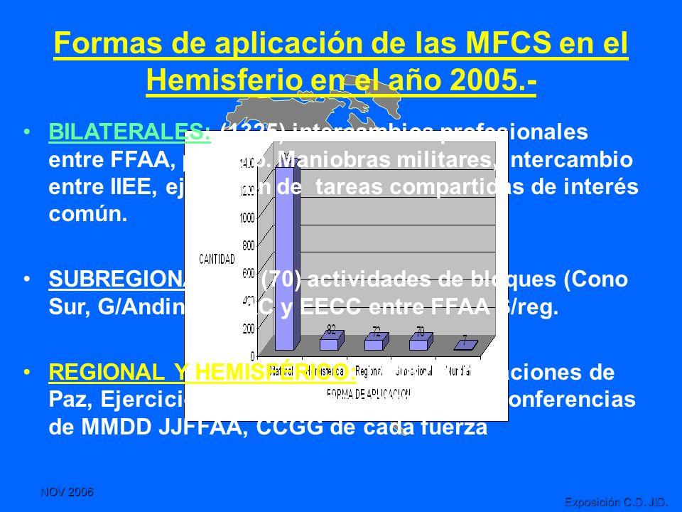 NOV 2006 Exposición C.D. JID. Formas de aplicación de las MFCS en el Hemisferio en el año 2005.- BILATERALES: (1325) intercambios profesionales entre