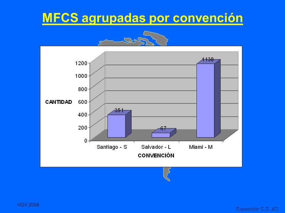 NOV 2006 Exposición C.D. JID. MFCS agrupadas por convención