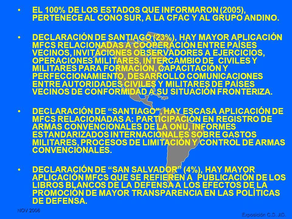 NOV 2006 Exposición C.D. JID. EL 100% DE LOS ESTADOS QUE INFORMARON (2005), PERTENECE AL CONO SUR, A LA CFAC Y AL GRUPO ANDINO. DECLARACIÓN DE SANTIAG