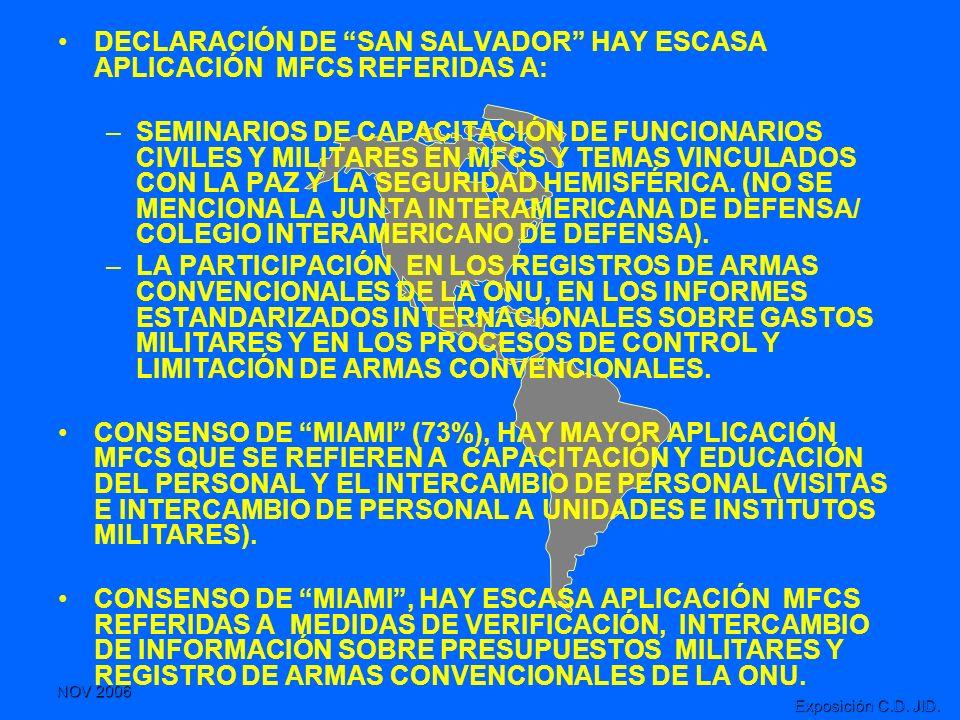 NOV 2006 Exposición C.D. JID. DECLARACIÓN DE SAN SALVADOR HAY ESCASA APLICACIÓN MFCS REFERIDAS A: –SEMINARIOS DE CAPACITACIÓN DE FUNCIONARIOS CIVILES