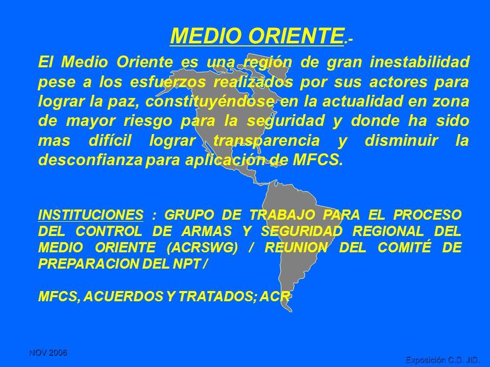 NOV 2006 Exposición C.D. JID. INSTITUCIONES : GRUPO DE TRABAJO PARA EL PROCESO DEL CONTROL DE ARMAS Y SEGURIDAD REGIONAL DEL MEDIO ORIENTE (ACRSWG) /