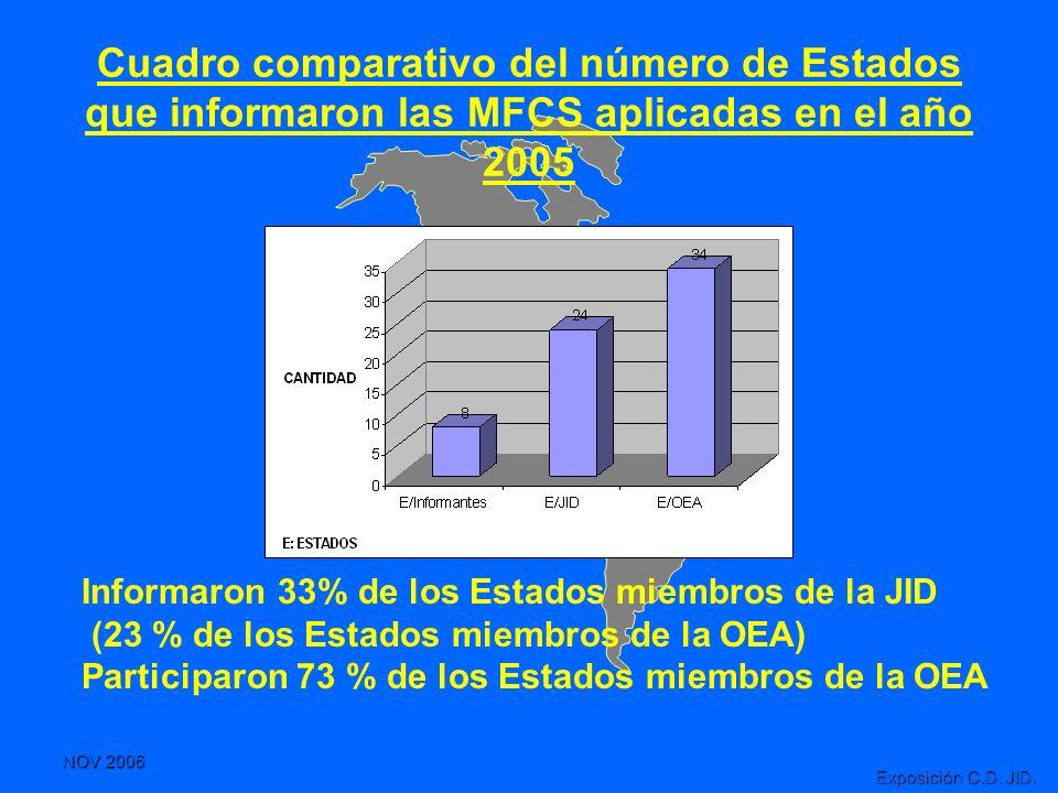 NOV 2006 Exposición C.D. JID. Cuadro comparativo del número de Estados que informaron las MFCS aplicadas en el año 2005 Informaron 33% de los Estados