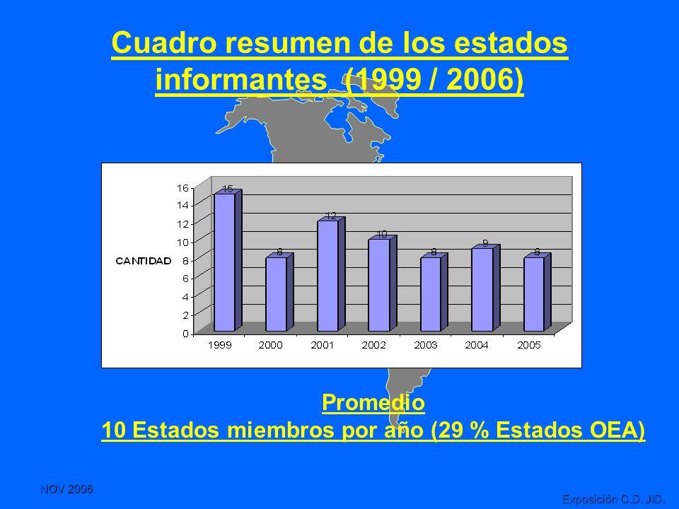 NOV 2006 Exposición C.D. JID. Cuadro resumen de los estados informantes (1999 / 2006) Promedio 10 Estados miembros por año (29 % Estados OEA)