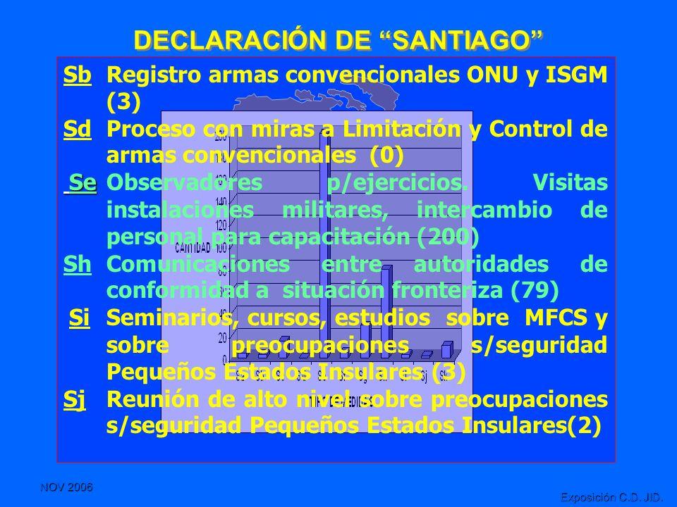 NOV 2006 Exposición C.D. JID. DECLARACIÓN DE SANTIAGO SbRegistro armas convencionales ONU y ISGM (3) SdProceso con miras a Limitación y Control de arm