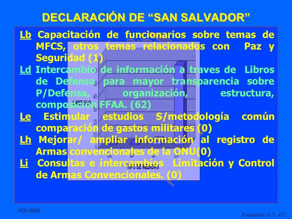 NOV 2006 Exposición C.D. JID. DECLARACIÓN DE SAN SALVADOR Lb Capacitación de funcionarios sobre temas de MFCS, otros temas relacionados con Paz y Segu