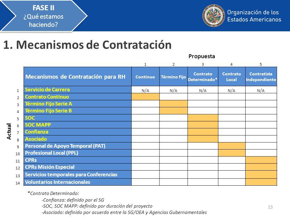 12345 Mecanismos de Contratación para RH ContinuoTérmino Fijo Contrato Determinado* Contrato Local Contratista Independiente 1 Servicio de Carrera N/A