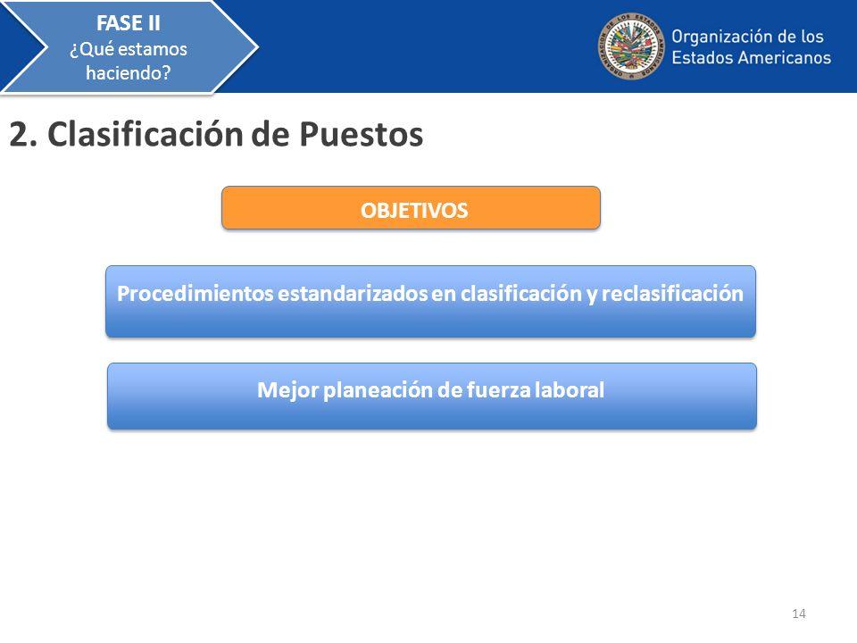 2. Clasificación de Puestos Procedimientos estandarizados en clasificación y reclasificación Mejor planeación de fuerza laboral OBJETIVOS 14 FASE II ¿
