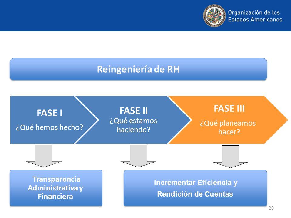 FASE I ¿Qué hemos hecho? FASE II ¿Qué estamos haciendo? FASE III ¿Qué planeamos hacer? Incrementar Eficiencia y Rendición de Cuentas Incrementar Efici