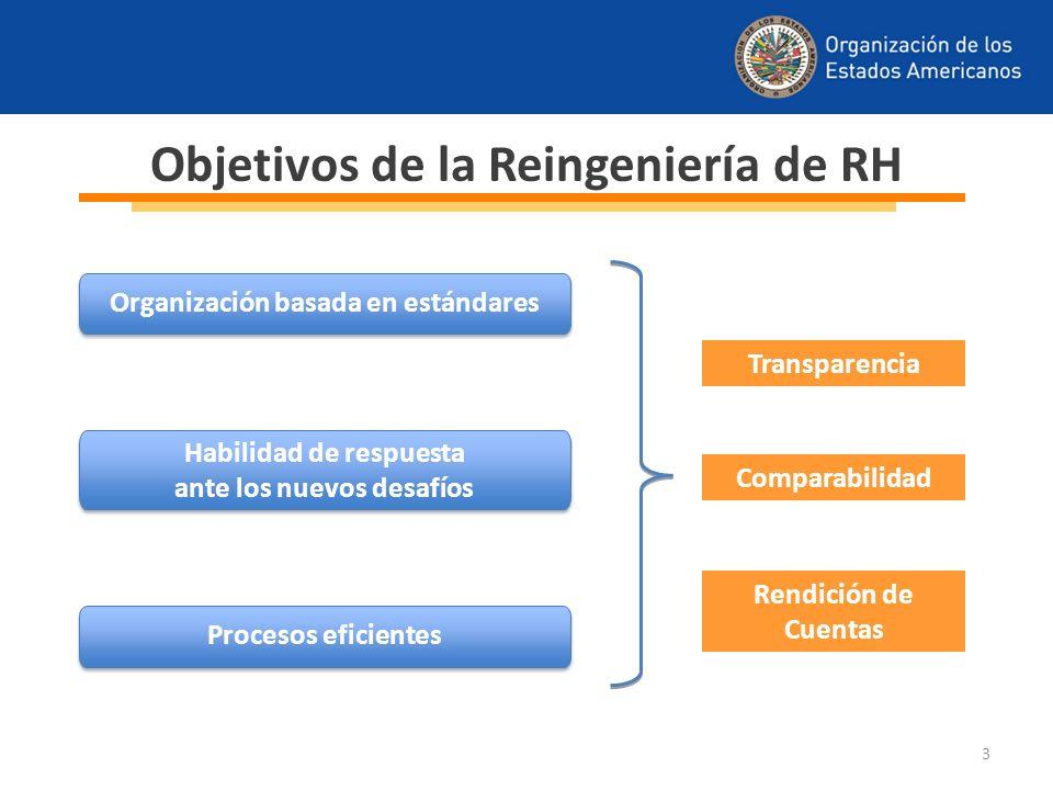 Objetivos de la Reingeniería de RH Organización basada en estándares Habilidad de respuesta ante los nuevos desafíos Habilidad de respuesta ante los n