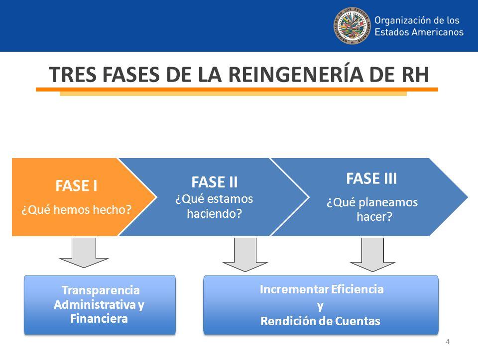 TRES FASES DE LA REINGENERÍA DE RH Transparencia Administrativa y Financiera Incrementar Eficiencia y Rendición de Cuentas Incrementar Eficiencia y Re