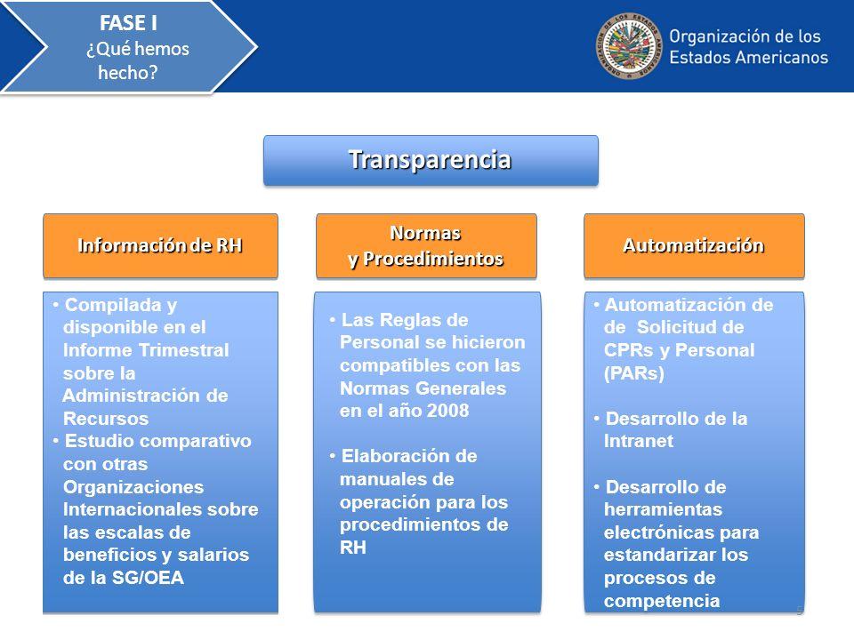 TransparenciaTransparencia Información de RH Normas y Procedimientos Normas AutomatizaciónAutomatización Automatización de de Solicitud de CPRs y Pers