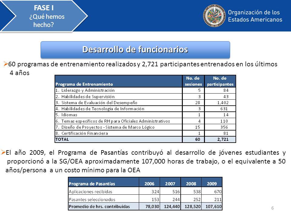 Perfil del Personal Desde el año 2002- 2009 posiciones de alto grado (D-2 ˊ s, D-1 ˊ s, P-5 ˊ s ) disminuyeron en 33% PosicionesPosiciones 7 Total de funcionarios = 674Total de funcionarios = 758 FASE I ¿Qué hemos hecho?