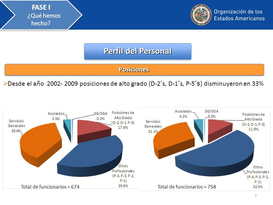 Perfil del Personal Desde el año 2002- 2009 posiciones de alto grado (D-2 ˊ s, D-1 ˊ s, P-5 ˊ s ) disminuyeron en 33% PosicionesPosiciones 7 Total de
