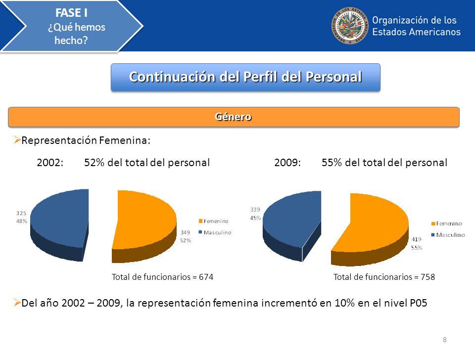 8 Continuación del Perfil del Personal Representación Femenina: 2002: 52% del total del personal2009:55% del total del personal Del año 2002 – 2009, l