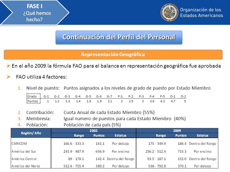 En el año 2009 la fórmula FAO para el balance en representación geográfica fue aprobada Continuación del Perfil del Personal Representación Geográfica