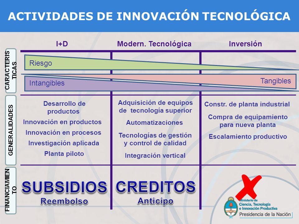 Desarrollo de productos Modern. TecnológicaI+DInversión Tecnologías de gestión y control de calidad Innovación en procesos Innovación en productos Inv