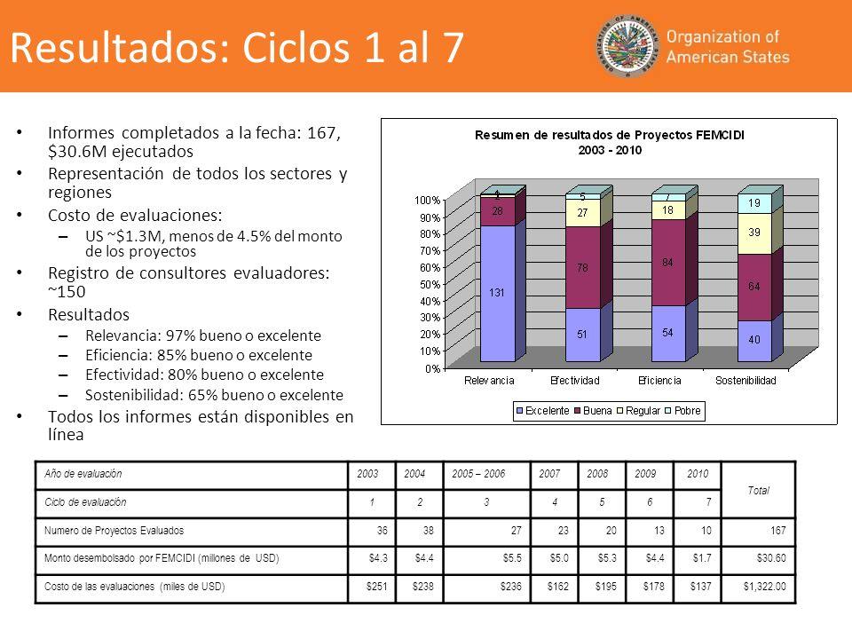 Resultados: Ciclos 1 al 7 Informes completados a la fecha: 167, $30.6M ejecutados Representación de todos los sectores y regiones Costo de evaluaciones: – US ~$1.3M, menos de 4.5% del monto de los proyectos Registro de consultores evaluadores: ~150 Resultados – Relevancia: 97% bueno o excelente – Eficiencia: 85% bueno o excelente – Efectividad: 80% bueno o excelente – Sostenibilidad: 65% bueno o excelente Todos los informes están disponibles en línea Año de evaluación200320042005 – 20062007200820092010 Total Ciclo de evaluación123456 7 Numero de Proyectos Evaluados36382723201310167 Monto desembolsado por FEMCIDI (millones de USD)$4.3$4.4$5.5$5.0$5.3$4.4$1.7$30.60 Costo de las evaluaciones (miles de USD)$251$238$236$162$195$178$137$1,322.00
