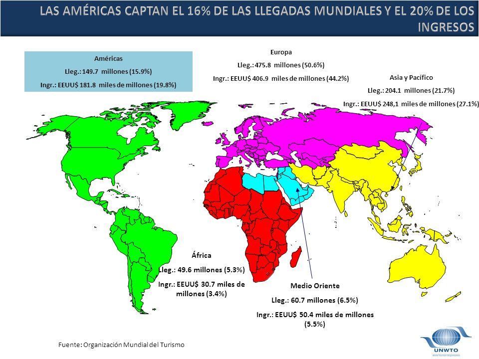 Américas Lleg.: 149.7 millones (15.9%) Ingr.: EEUU$ 181.8 miles de millones (19.8%) Europa Lleg.: 475.8 millones (50.6%) Ingr.: EEUU$ 406.9 miles de millones (44.2%) Asia y Pacífico Lleg.: 204.1 millones (21.7%) Ingr.: EEUU$ 248,1 miles de millones (27.1%) Medio Oriente Lleg.: 60.7 millones (6.5%) Ingr.: EEUU$ 50.4 miles de millones (5.5%) África Lleg.: 49.6 millones (5.3%) Ingr.: EEUU$ 30.7 miles de millones (3.4%) Fuente: Organización Mundial del Turismo