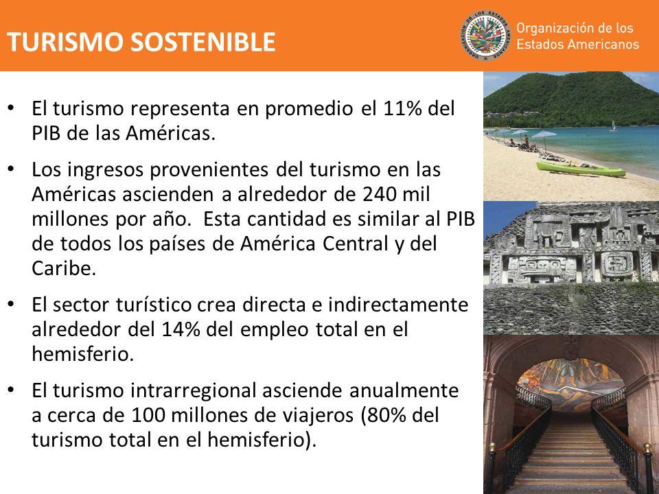 El turismo representa en promedio el 11% del PIB de las Américas. Los ingresos provenientes del turismo en las Américas ascienden a alrededor de 240 m