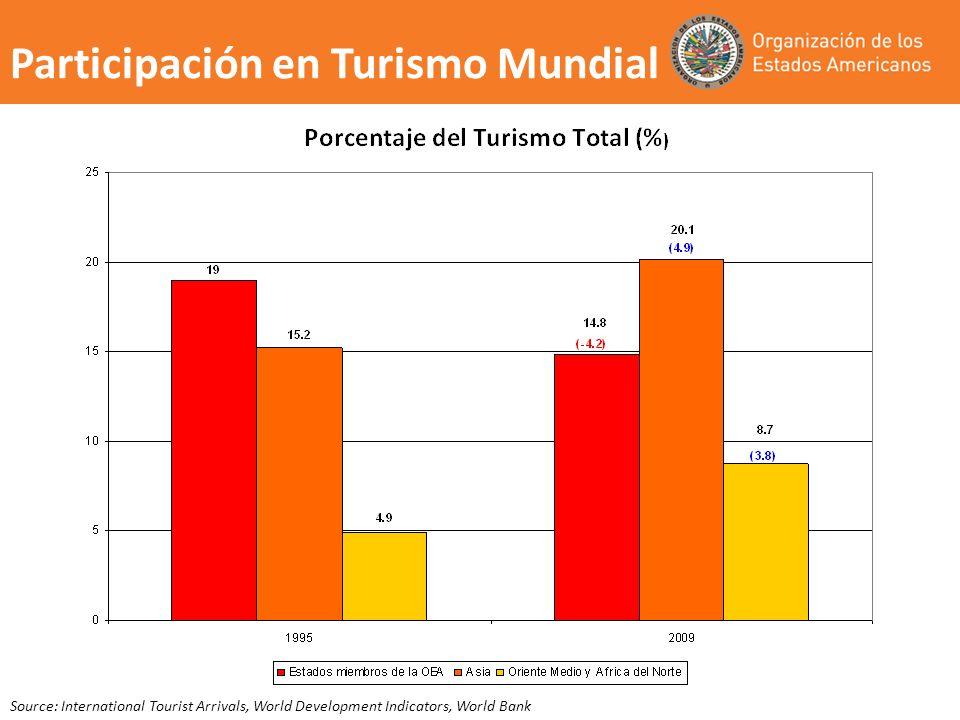 Source: International Tourist Arrivals, World Development Indicators, World Bank Participación en Turismo Mundial