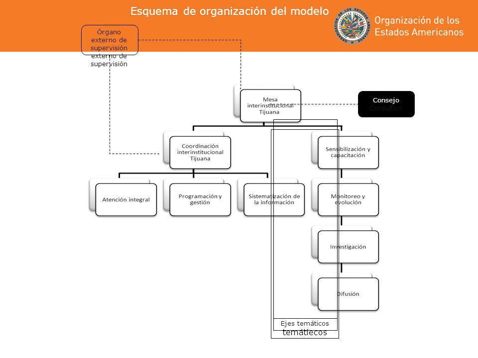 Órgano externo de supervisión externo de supervisión Consejo Consultivo Ejes temáticos temátiecos Esquema de organización del modelo