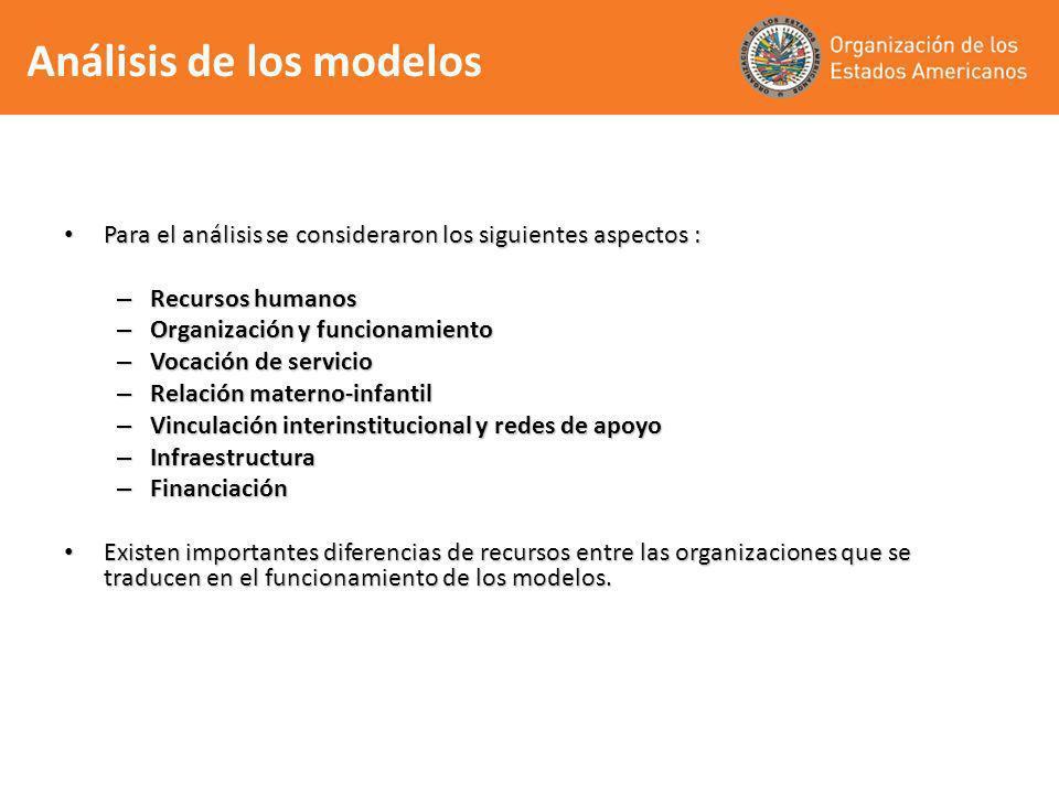 Para el análisis se consideraron los siguientes aspectos : Para el análisis se consideraron los siguientes aspectos : – Recursos humanos – Organizació