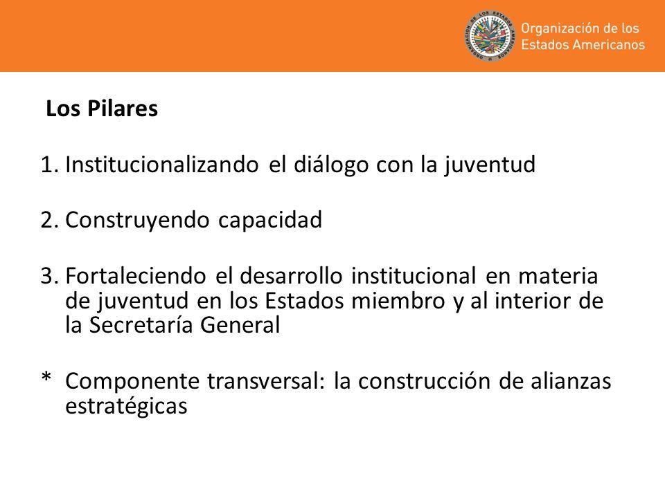 Los Pilares 1.Institucionalizando el diálogo con la juventud 2.Construyendo capacidad 3.Fortaleciendo el desarrollo institucional en materia de juvent