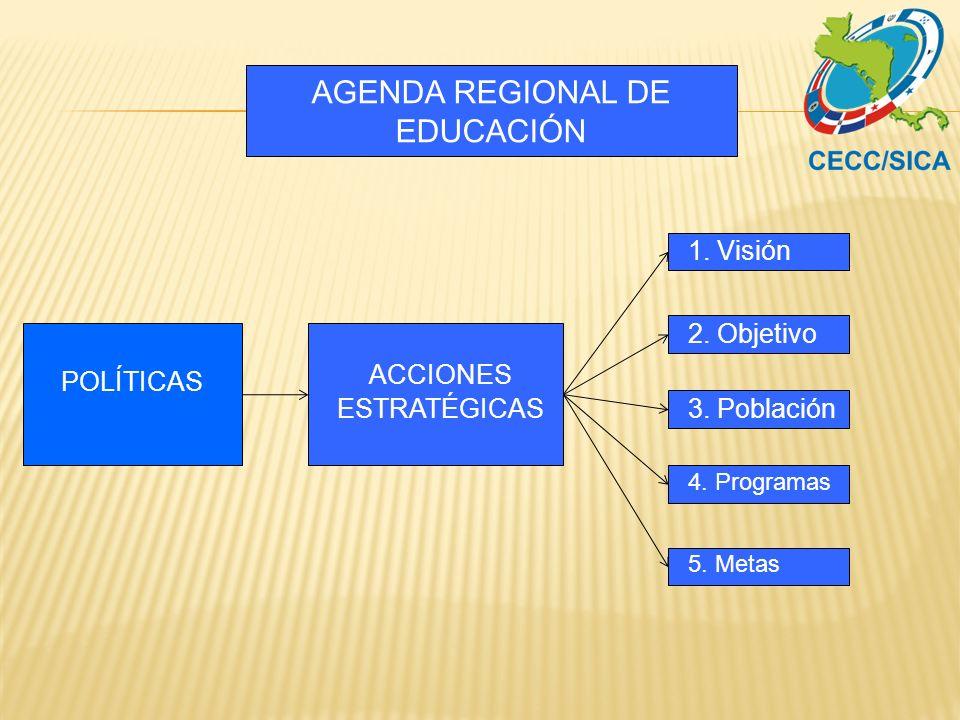 AGENDA REGIONAL DE EDUCACIÓN POLÍTICAS ACCIONES ESTRATÉGICAS 3. Población 2. Objetivo 1. Visión 4. Programas 5. Metas
