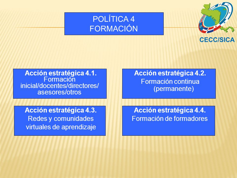 POLÍTICA 4 FORMACIÓN Acción estratégica 4.2. Formación continua (permanente) Acción estratégica 4.3. Redes y comunidades virtuales de aprendizaje Acci