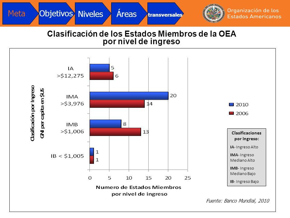 Clasificaciones por Ingreso: IA- Ingreso Alto IMA- Ingreso Mediano Alto IMB- Ingreso Mediano Bajo IB- Ingreso Bajo Clasificación de los Estados Miembr