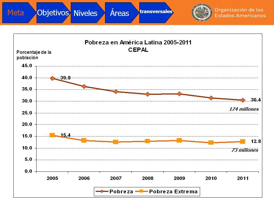 174 millones 73 millones MetaObjetivos NivelesÁreas transversales Porcentaje de la población