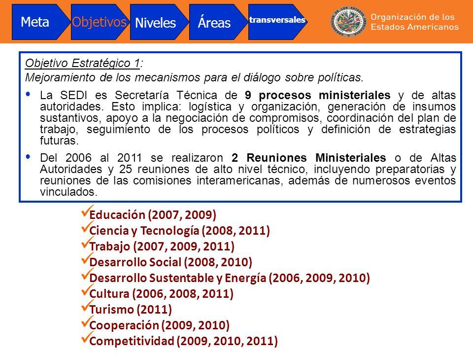 Objetivo Estratégico 1: Mejoramiento de los mecanismos para el diálogo sobre políticas. La SEDI es Secretaría Técnica de 9 procesos ministeriales y de